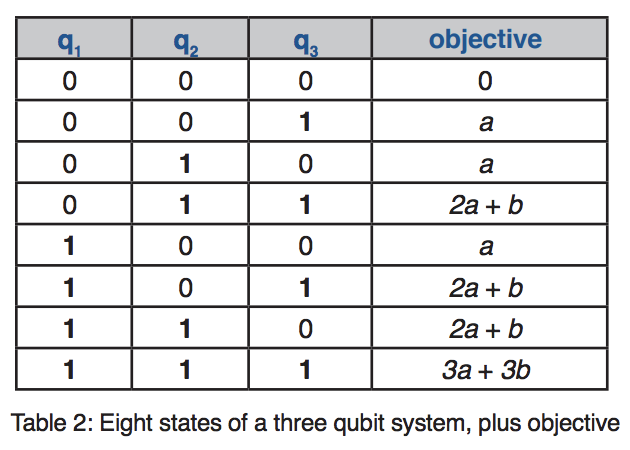 table showing qubit states