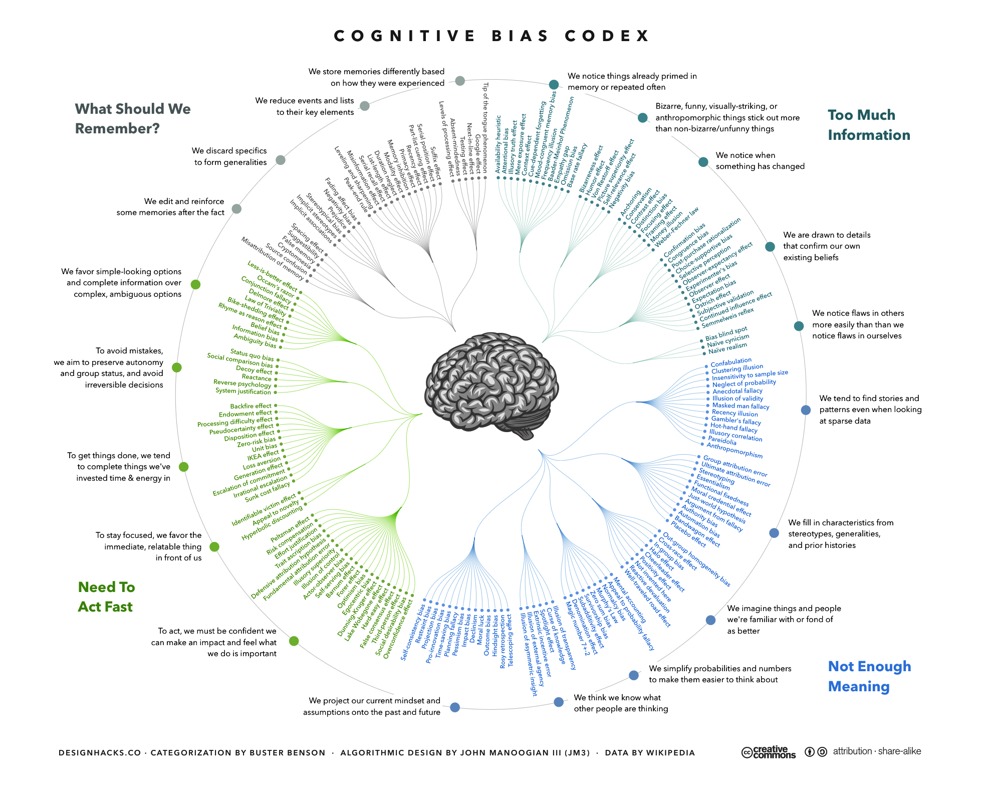 Think you're bias free? Not so fast, this codex represents the myriad cognitive biases we humans fall into routinely